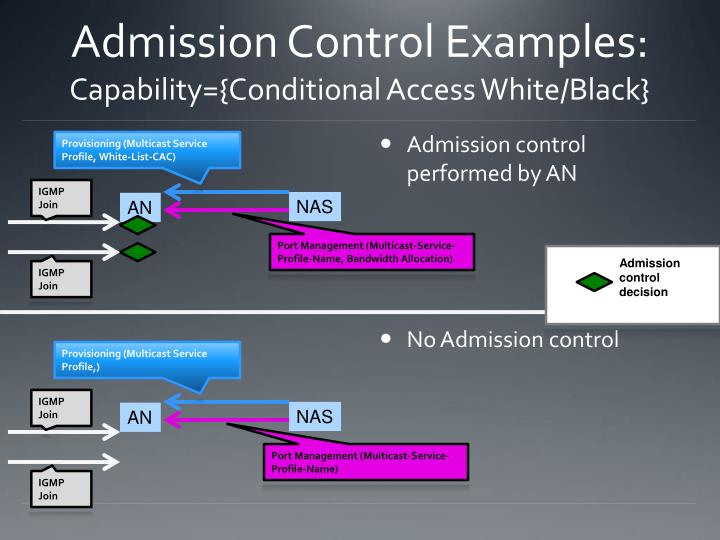 Admission Control Examples: