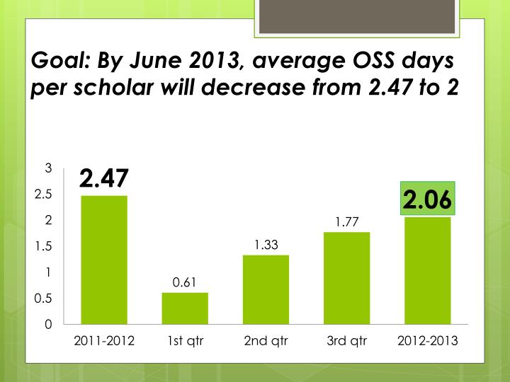 Goal: By June 2013, average OSS days per scholar will decrease from 2.47 to 2