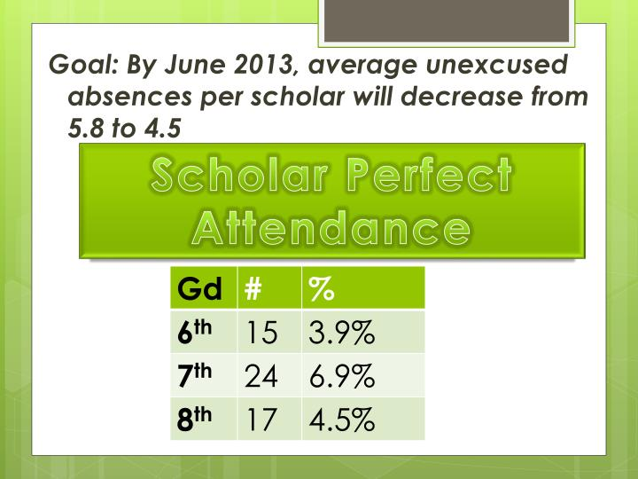 Goal: By June 2013, average unexcused absences per scholar will decrease from 5.8 to 4.5