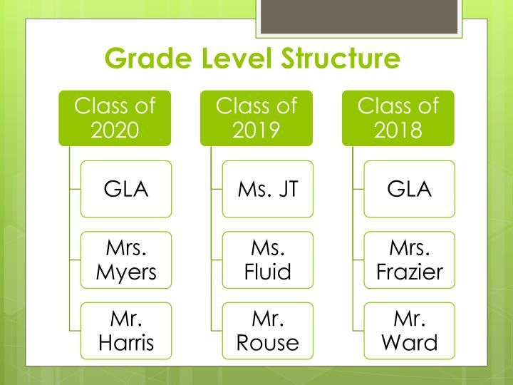 Grade Level Structure