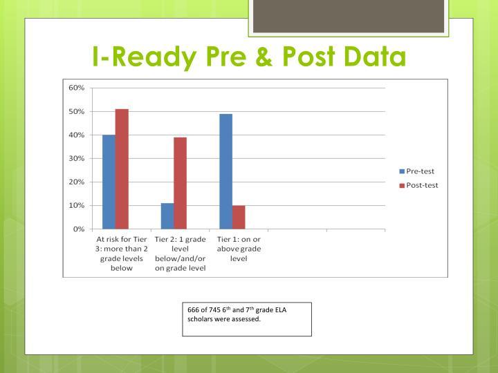 I-Ready Pre & Post Data