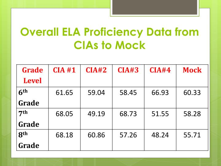 Overall ELA Proficiency Data from