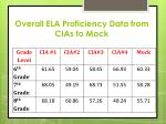 overall ela proficiency data from cias to mock