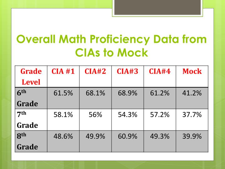 Overall Math Proficiency Data from