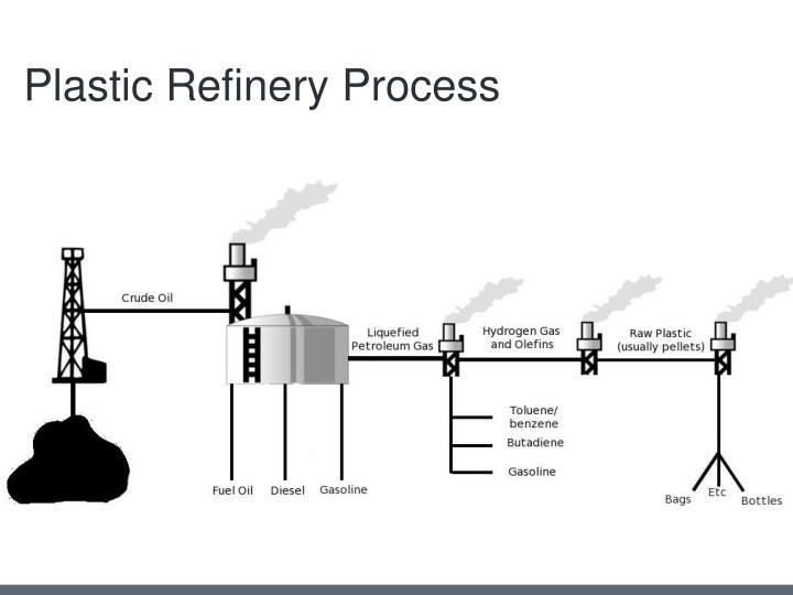 Plastic Refinery Process