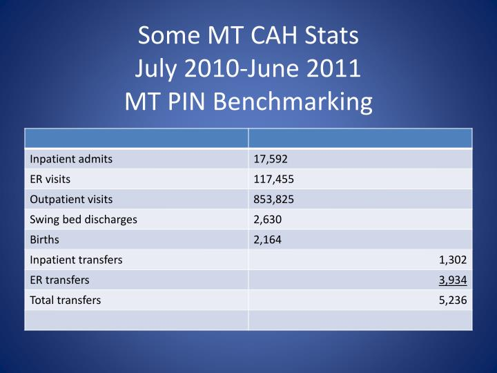 Some MT CAH Stats