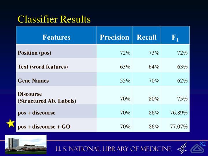 Classifier Results