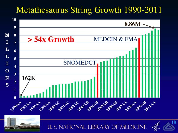 Metathesaurus