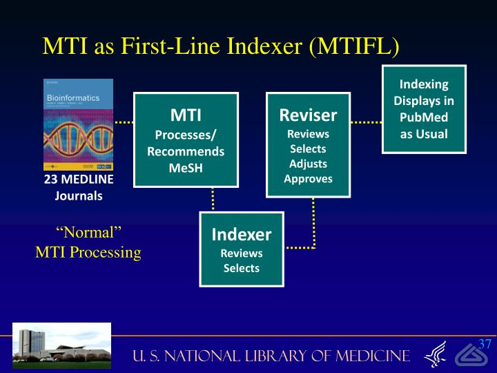 MTI as First-Line Indexer (MTIFL)