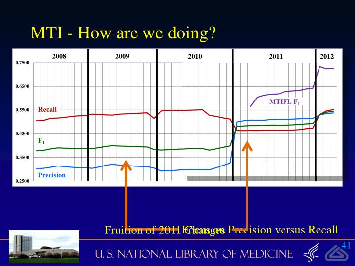 MTI - How are we doing?