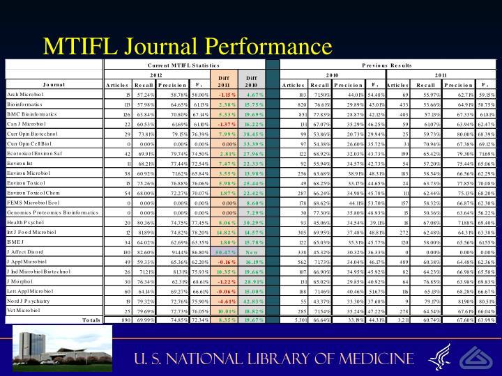 MTIFL Journal Performance