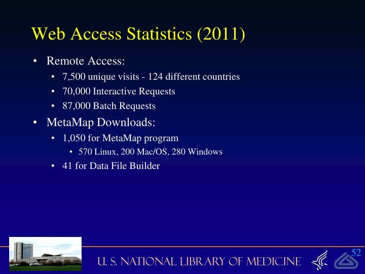 Web Access Statistics (2011)