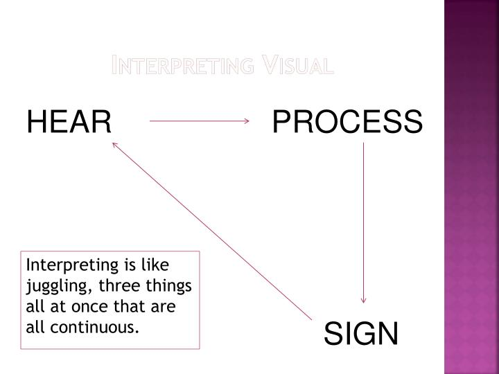 Interpreting Visual