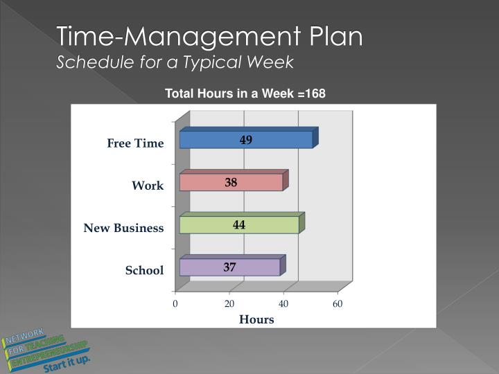 Time-Management Plan
