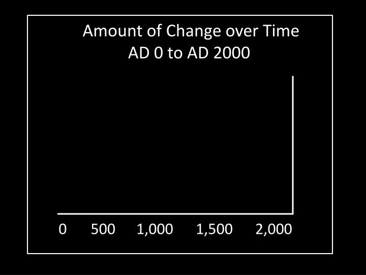 Amount of change over time ad 0 to ad 2000