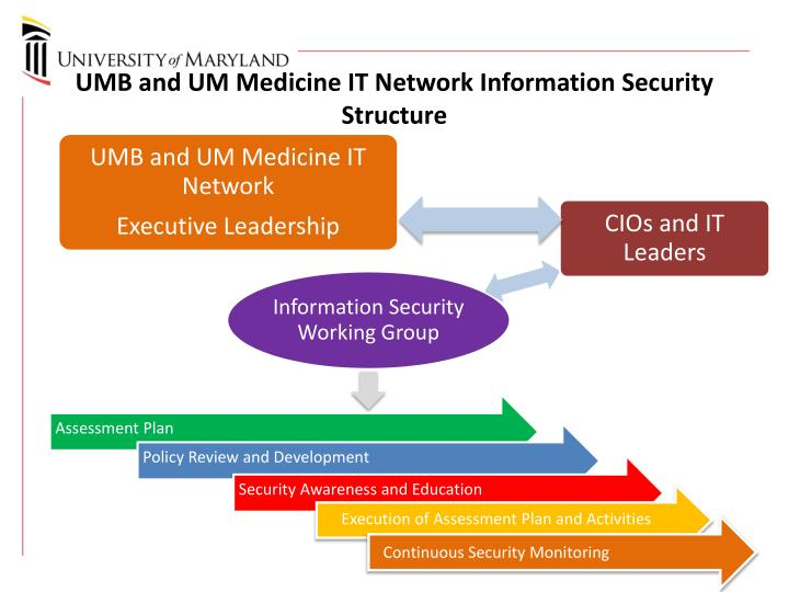 UMB and UM Medicine IT Network Information Security Structure