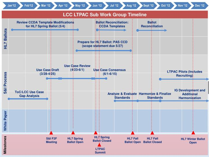 LCC LTPAC Sub Work Group Timeline