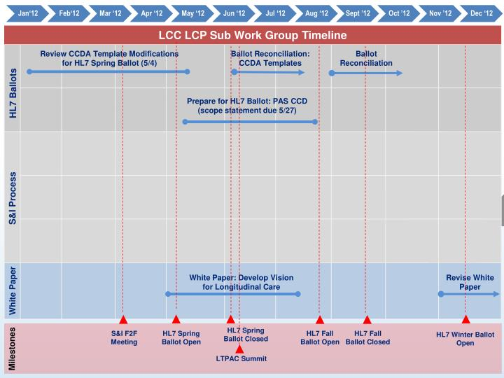 LCC LCP Sub Work Group Timeline