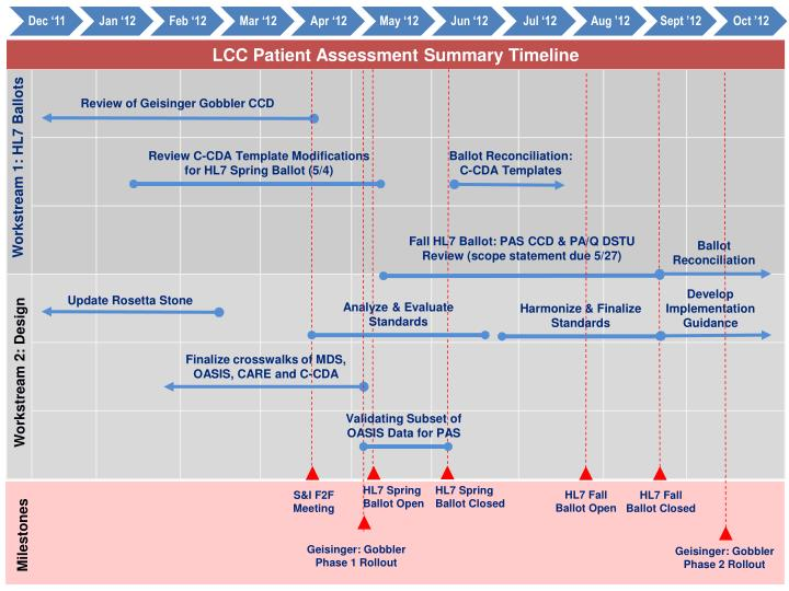 LCC Patient Assessment Summary Timeline