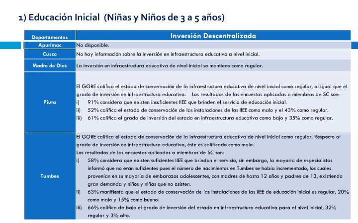 1) Educación Inicial  (