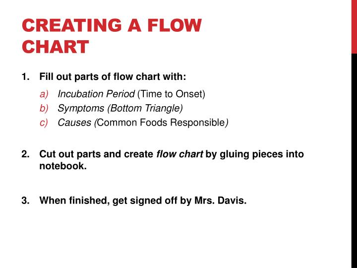Creating a flow chart