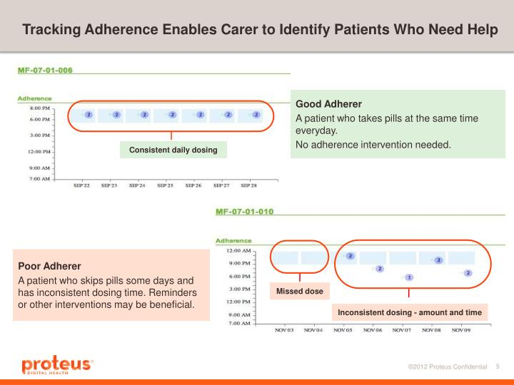 Tracking Adherence Enables Carer to Identify Patients Who Need Help