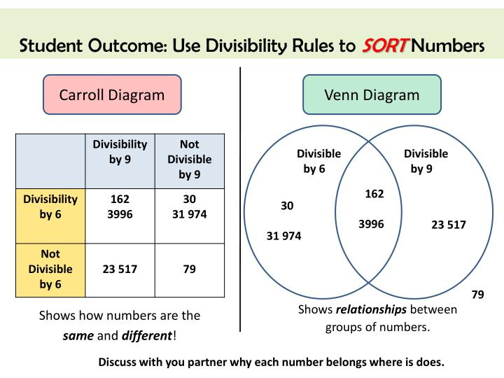 Student Outcome: Use Divisibility Rules to