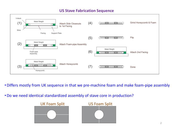 US Stave Fabrication Sequence