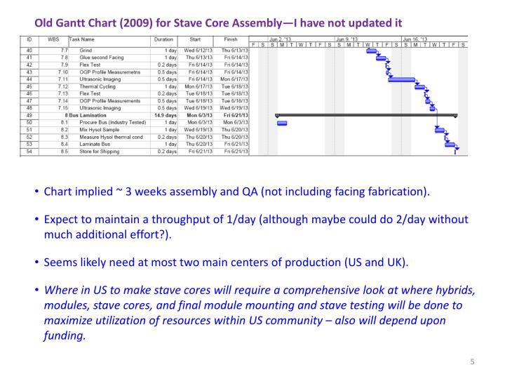 Old Gantt Chart (2009) for Stave Core Assembly—I have not updated it