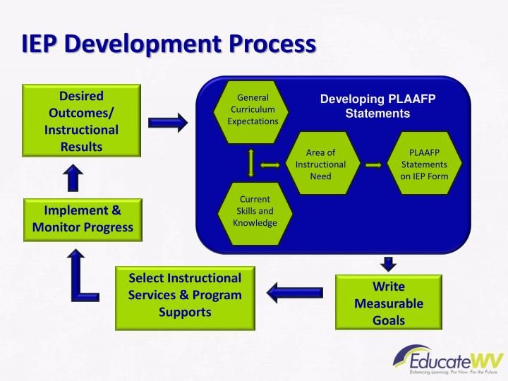 IEP Development Process