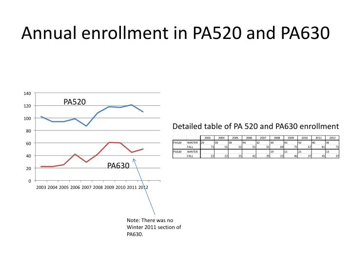 Annual enrollment in PA520 and PA630