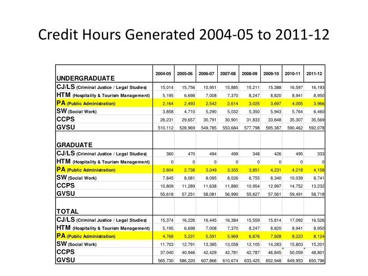 Credit hours generated 2004 05 to 2011 12