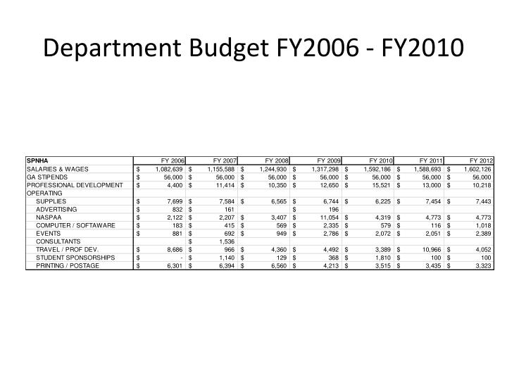 Department Budget FY2006 - FY2010