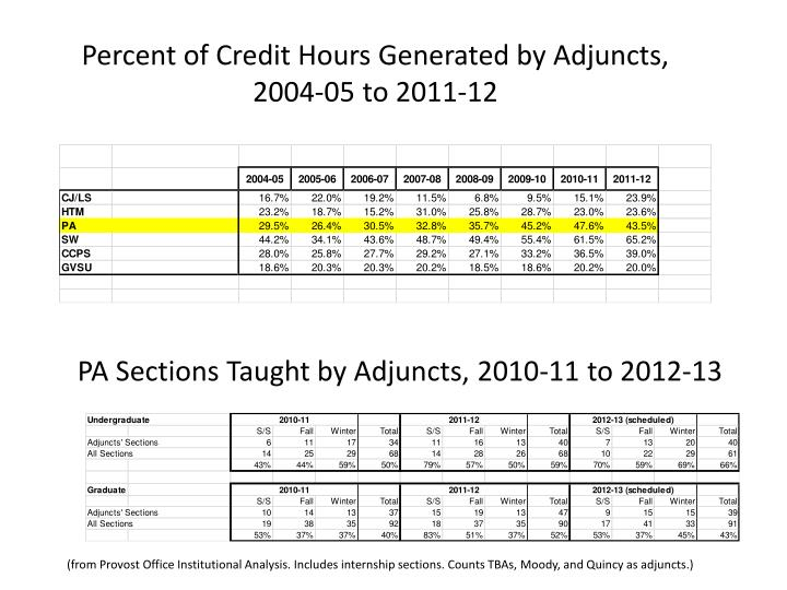 Percent of Credit Hours Generated by Adjuncts, 2004-05 to 2011-12