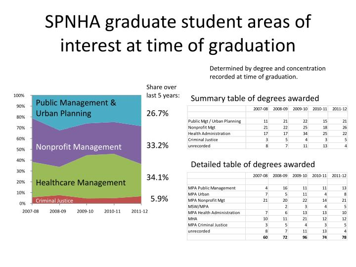 Spnha graduate student areas of interest at time of graduation