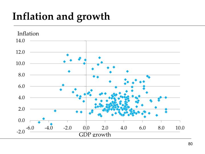 Inflation and growth