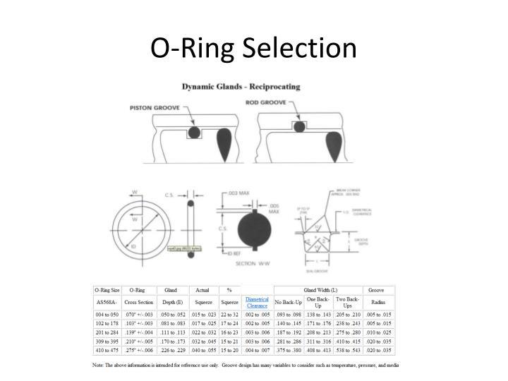 O-Ring Selection