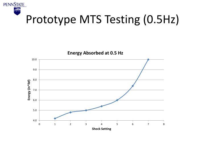 Prototype MTS Testing (0.5Hz)