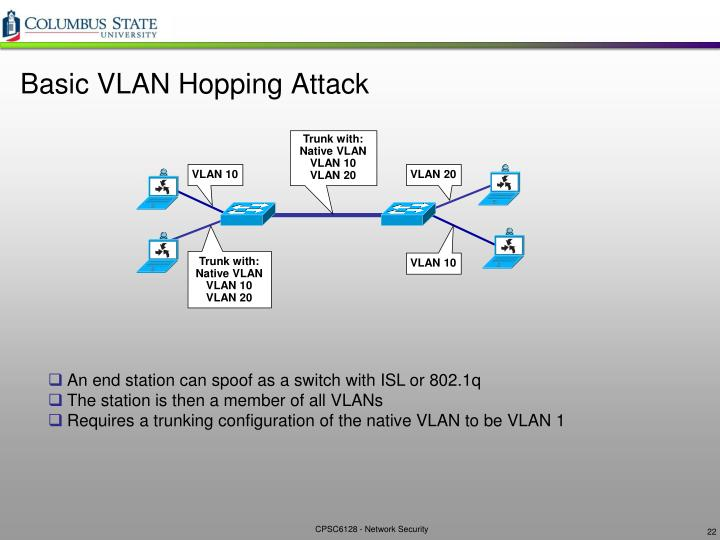 Basic VLAN Hopping Attack