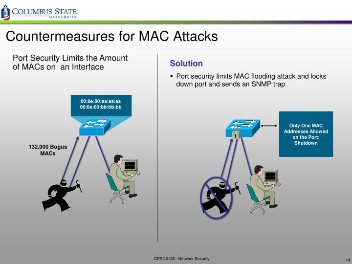 Countermeasures for MAC Attacks
