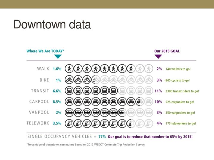 Downtown data
