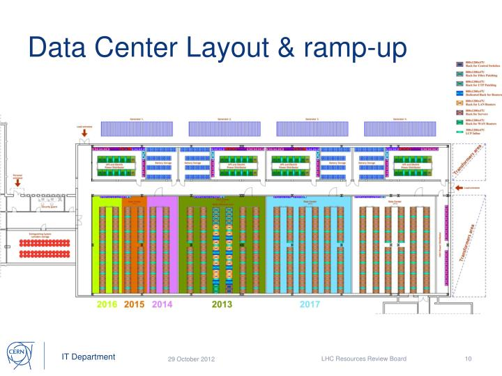 Data Center Layout & ramp-up