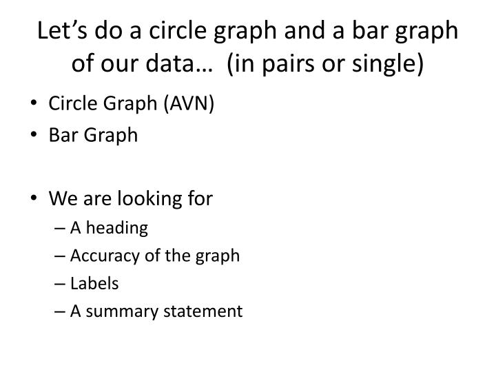 Let's do a circle graph and a bar graph of our data…  (in pairs or single)