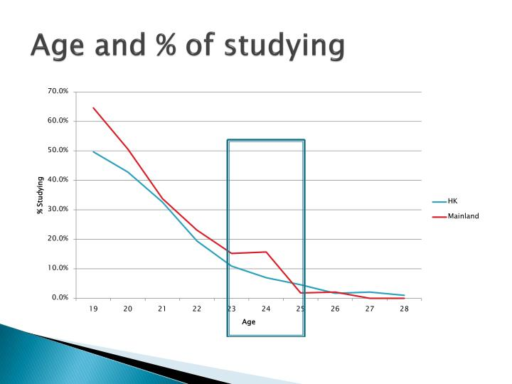 Age and % of studying