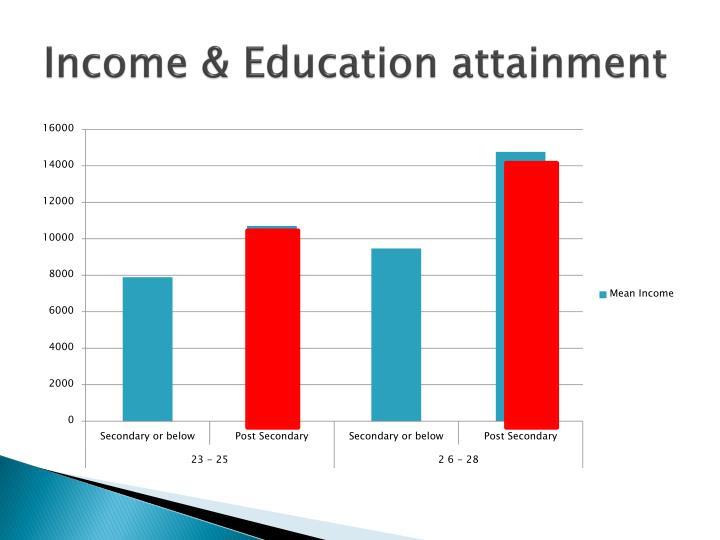 Income & Education attainment