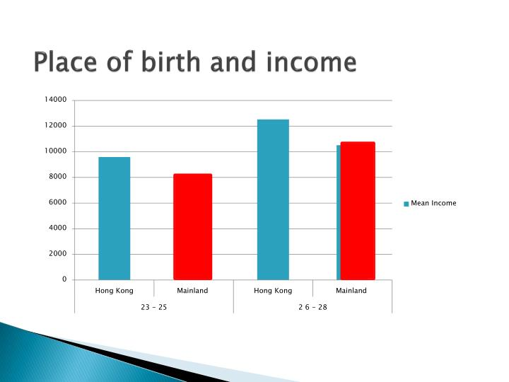 Place of birth and income