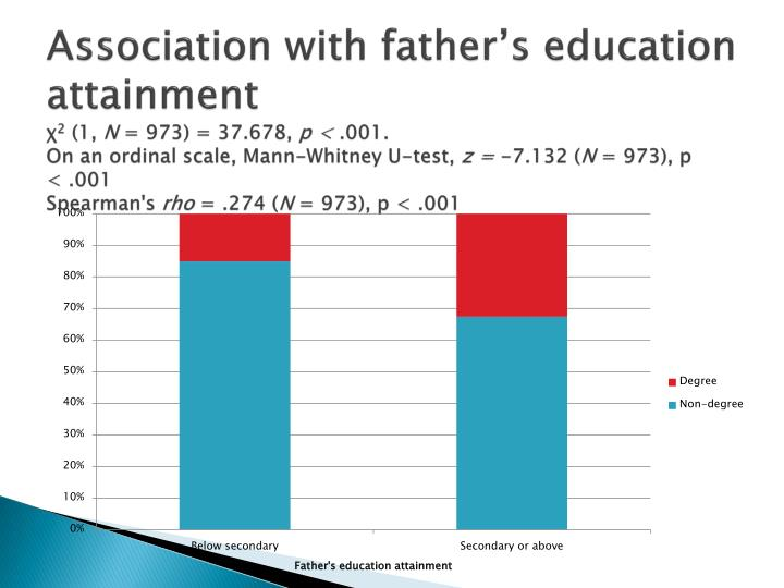 Association with father's education attainment