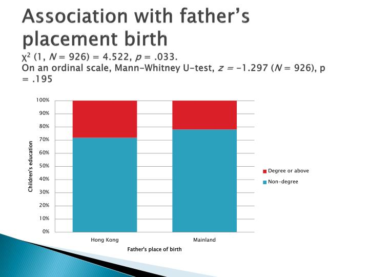Association with father's placement birth