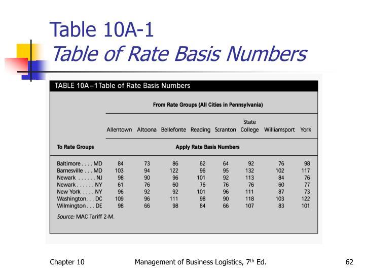 Table 10A-1