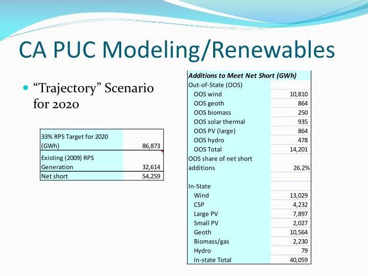 CA PUC Modeling/